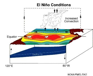 elnino_elnino_conditions_noaa