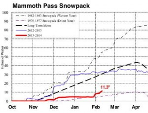 Snowpack water content (in red) inched up over driest year.